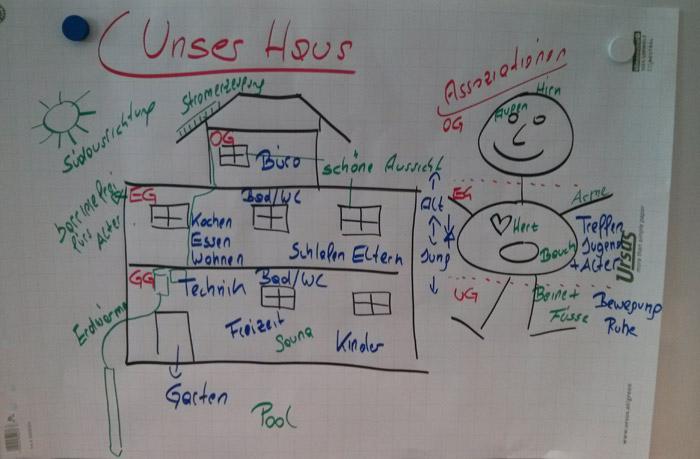 Superb ... Und Diskussionen Heraus: Ein Möglichst Nach Süden Ausgerichtetes Haus  Mit 2 Wohngeschossen Mit 100 M2 Und Aufgesetztem Büro In Holzbauweise Mit  50 M2.